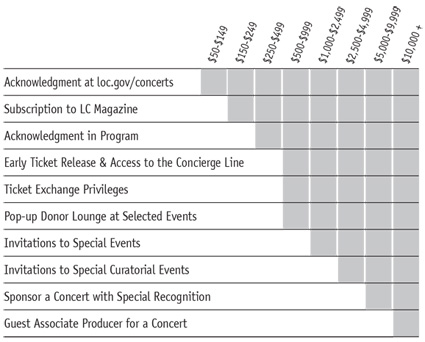 Table of donor recognition levels